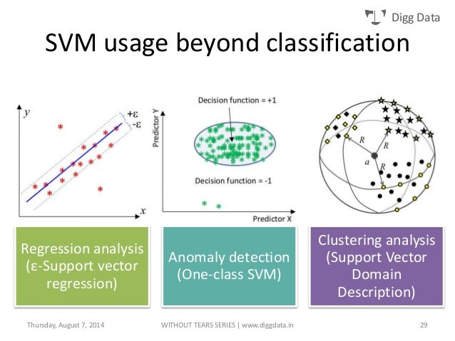 Removed Classify using support vector machine SVM
