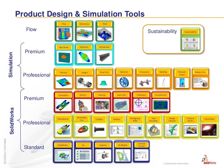 Simulation product capabilities