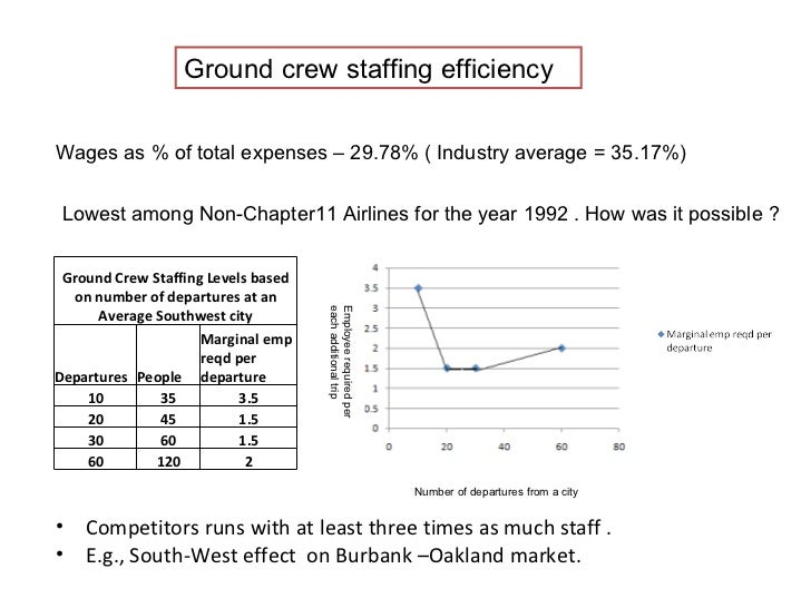 north south airlines case study solution