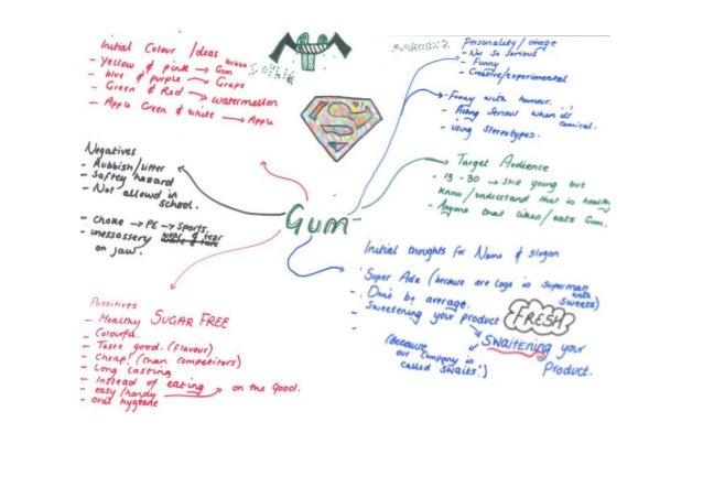 Swaits mind map