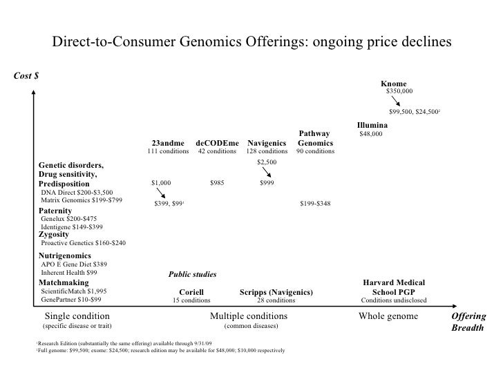Direct-to-Consumer Genomics Offerings: ongoing price declines Single condition Multiple conditions  Whole genome Knome Cos...