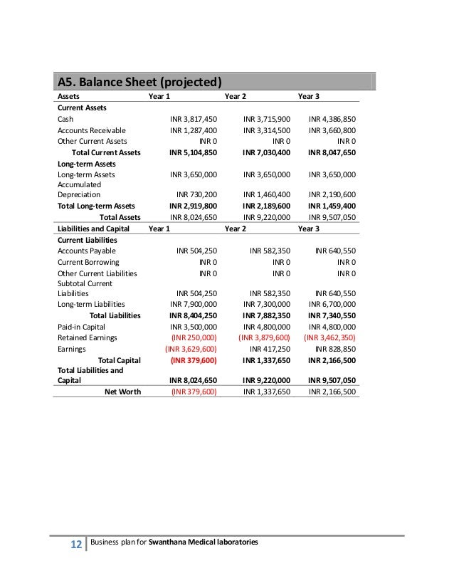 Balance Sheet Forecast in a Business Plan