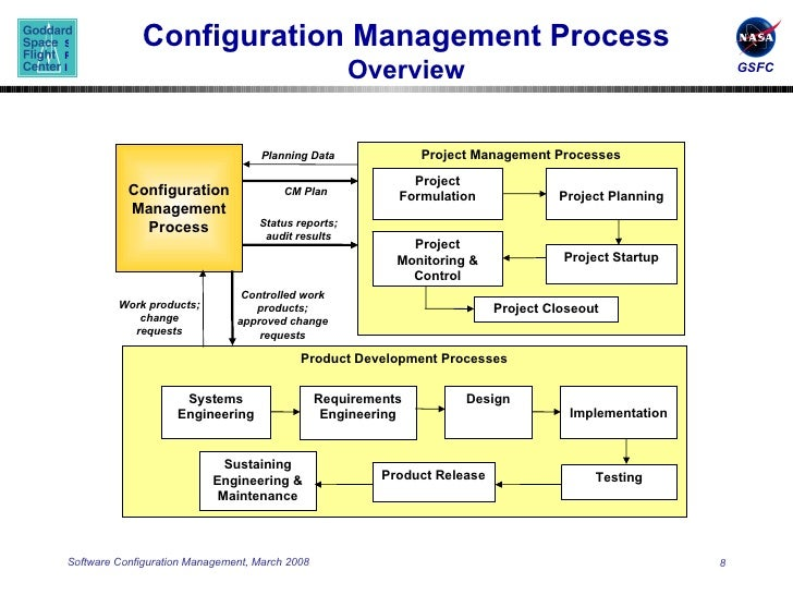 comp445 software process and project management