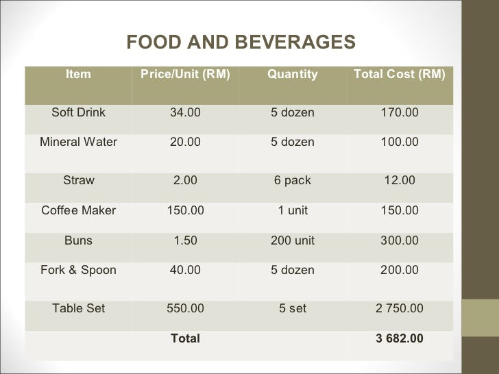 Starting a Beverage Production Company – Sample Business Plan Template