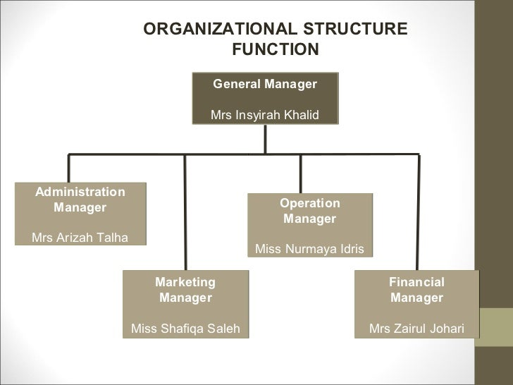 organizational behavior of jollibee company Free essays on organizational chart of jollibee foods corporation for students use our (pse: jfc) is the parent company of jollibee a fast-food restaurant chain based in the philippines among jfc i introduction organizational behavior is the study and application of.