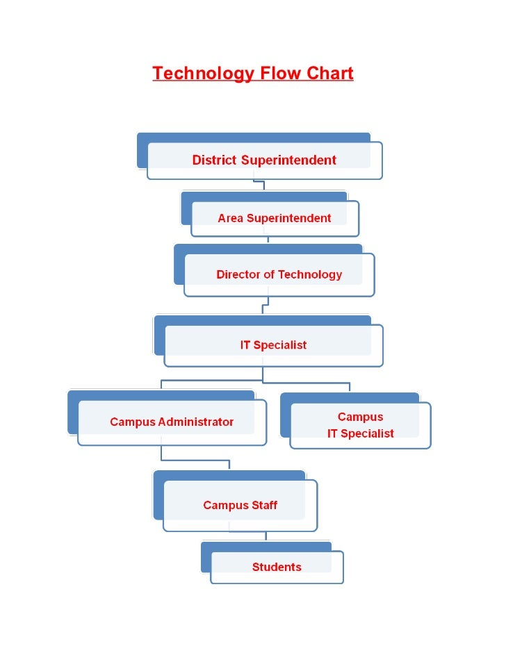 Swe technology action plan