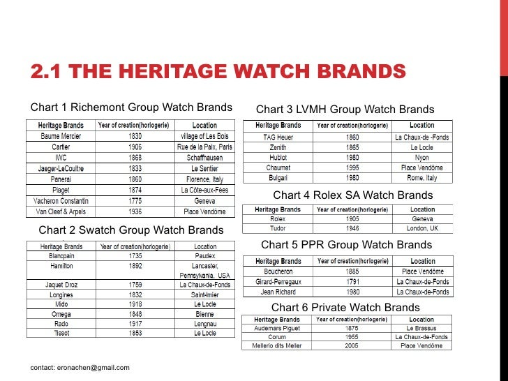 Swiss Made Watches Industry