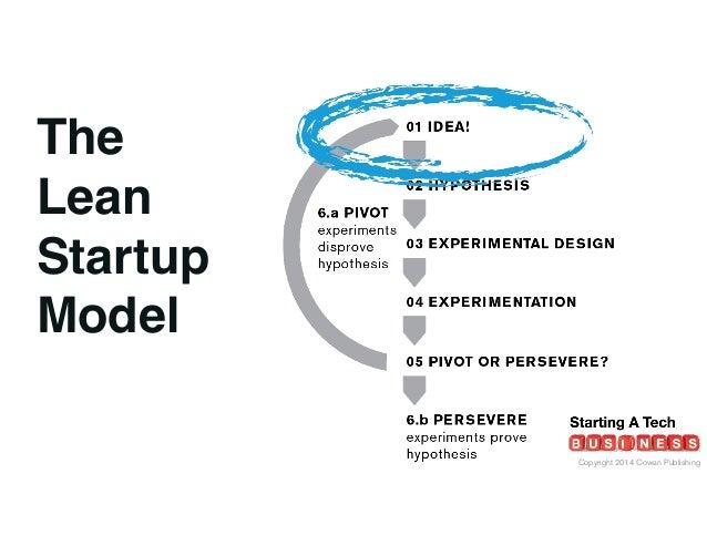 Copyright 2014 Cowan Publishing The Lean Startup Model