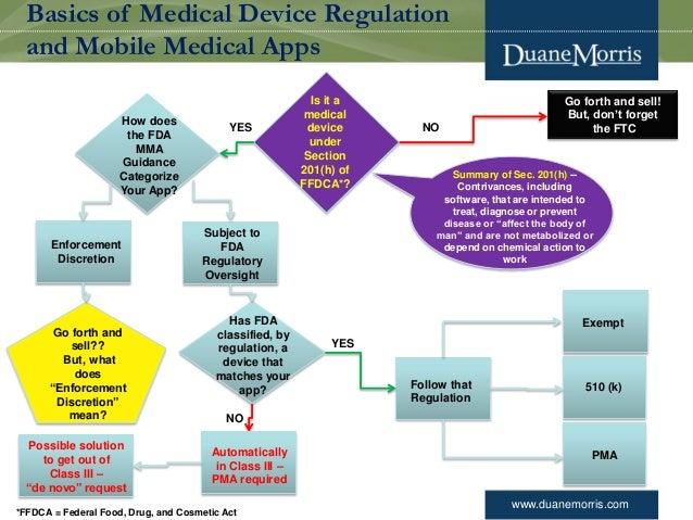 fda evaluation of medication essay