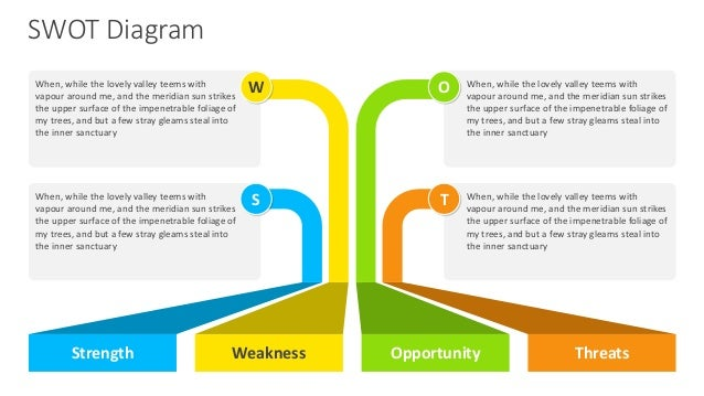 swot word template