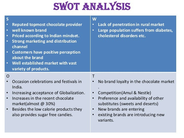 swot analysis of amul chocolate Swot analysis is a strategic planning method used to evaluate the strengths, weaknesses, opportunities, and threats involved in a project or in a business venture.