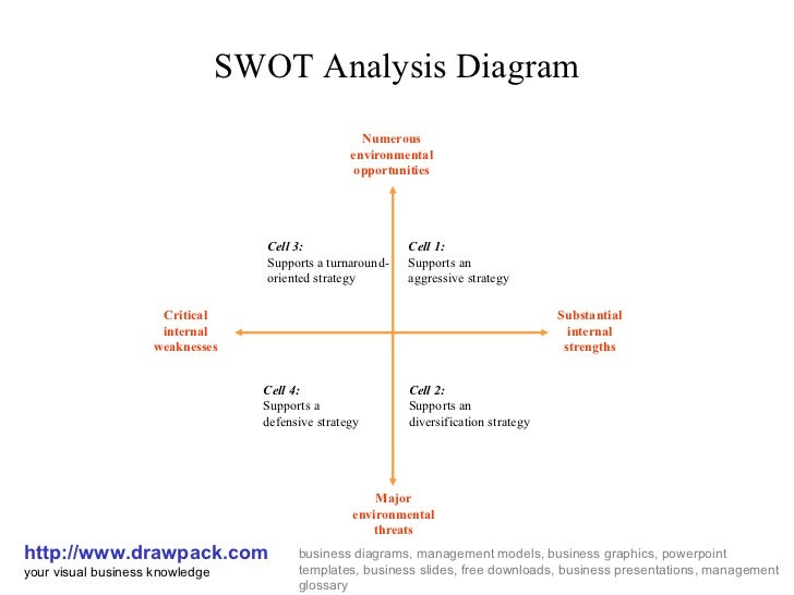 swot analysis diagramswot analysis diagram http     drawpack com your visual business knowledge