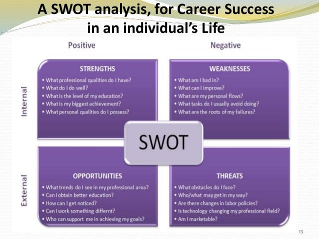 pdp swot analysis Swot analysis workshop guide, page 2 introduction when developing strategic plans for the future, every organization needs to understand what it's internal.