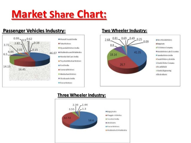 market analysis car industry Automobile industry market research print  business analysis, market size and industry  china has clearly become the world's largest car market with about 23.