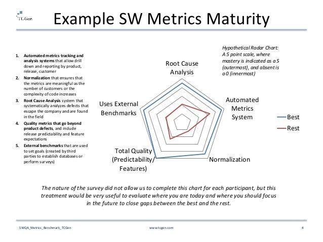 sqa survey report