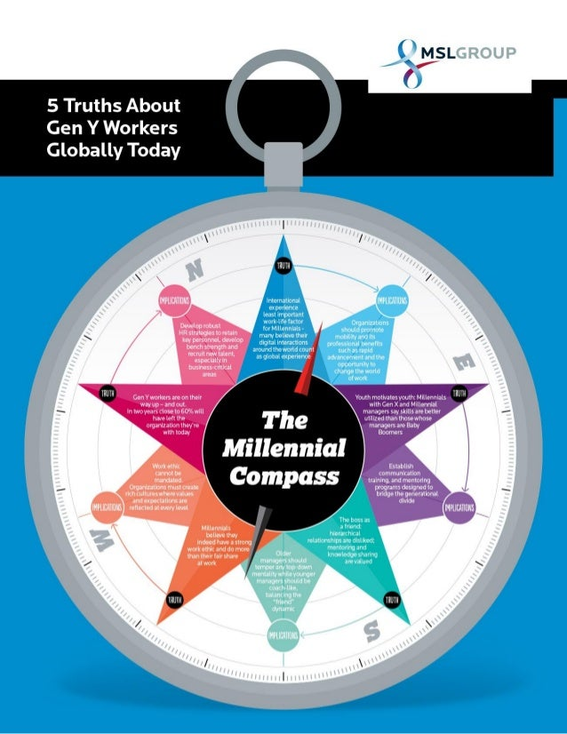 The Millennial Compass: 5 Truths & Implications On Business