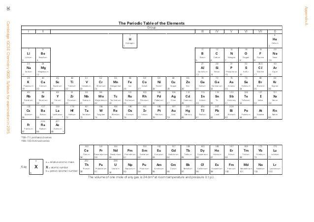 79 periodic table for o level o periodic level table for table o for level periodic 2015 syllabus urtaz Images