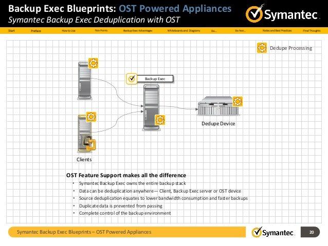 Symantec Backup Exec 2010 Руководство Администратора - фото 7