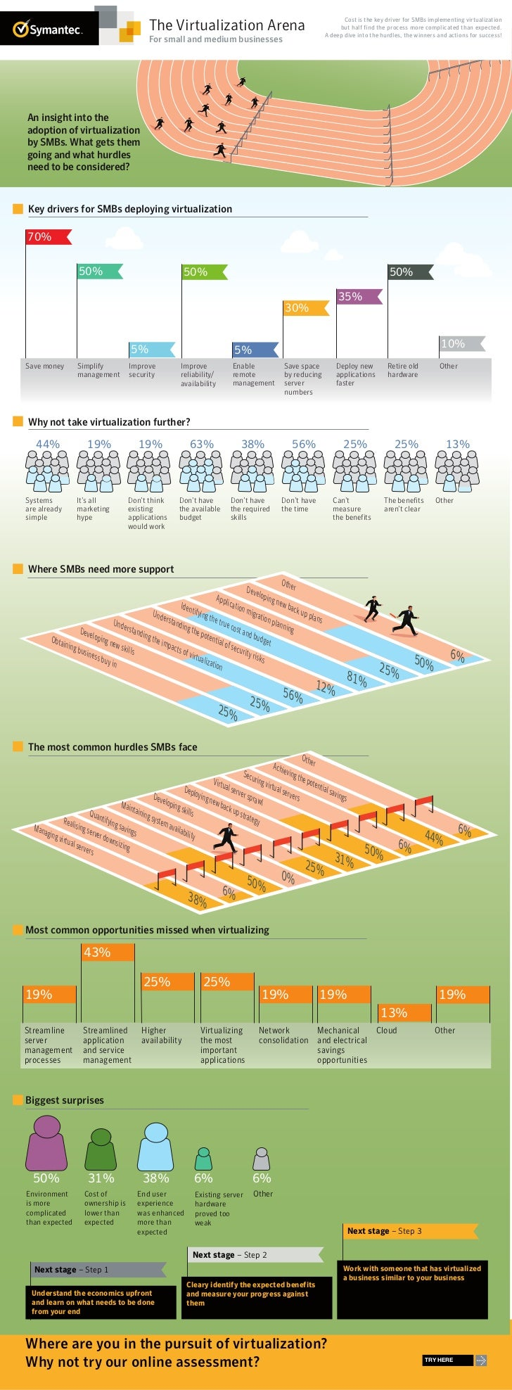 Symantec Infographic: The Virtualization Arena For Small and Medium-sized Businesses