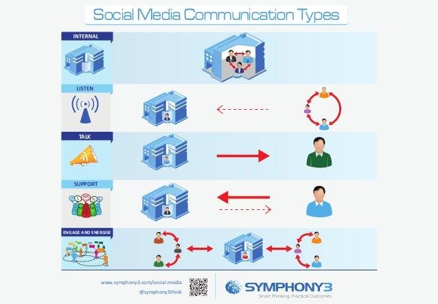 Social Media Communication Types