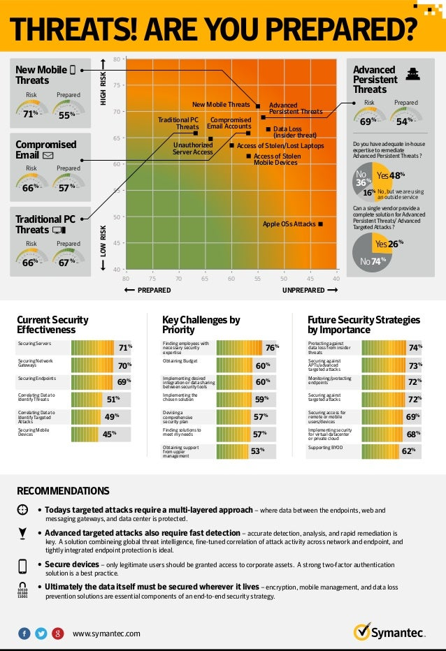 Symantec Survey: Cybersecurity Threats! Are You Prepared?