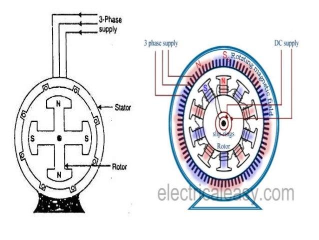 generator stator winding diagram  generator  get free