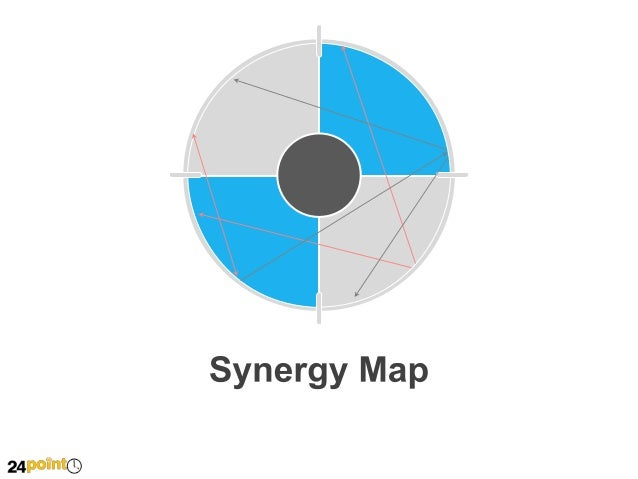 Synergy Map PowerPoint Slides