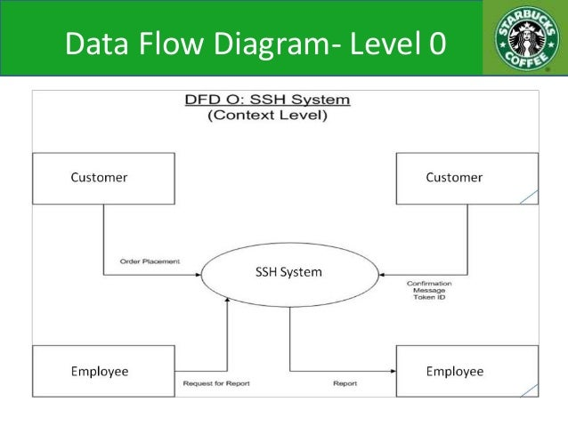 case diagram pizza Pizza order process this bpmn example is about business-to-business-collaboration because we want to explicitly model the interaction between a pizza customer and the vendor, we have classified them as participants, therefore providing them with dedicated pools.