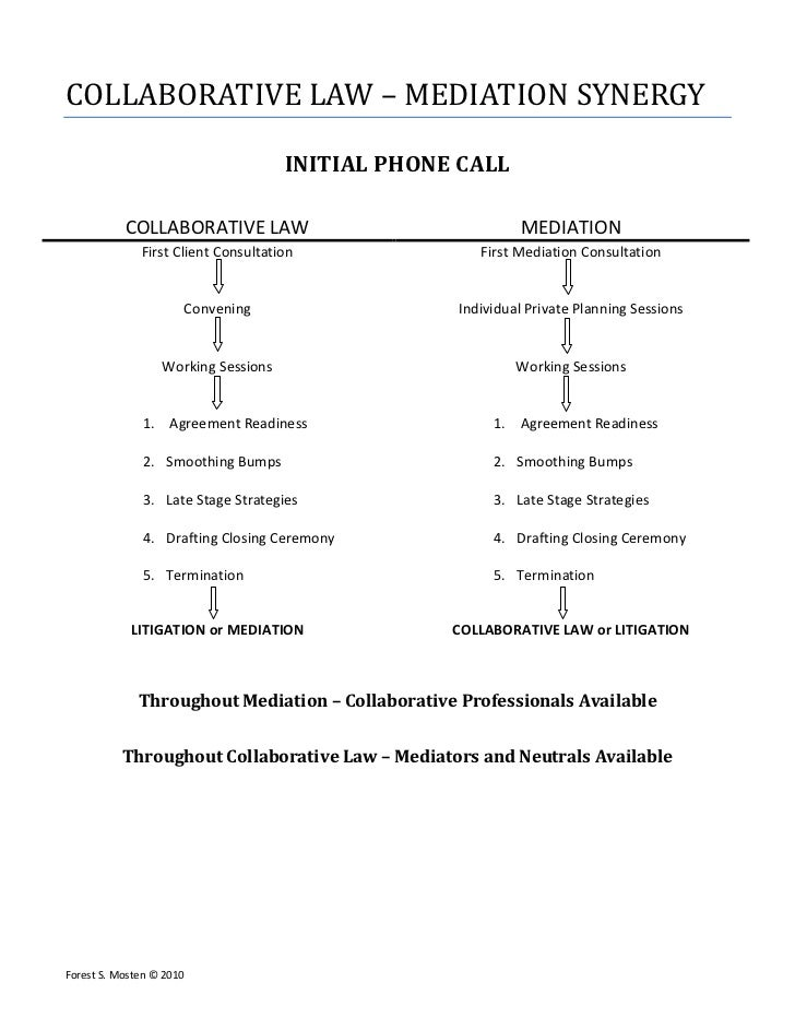 COLLABORATIVE LAW – MEDIATION SYNERGY                                     INITIAL PHONE CALL           COLLABORATIVE LAW  ...