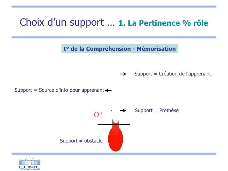 O°<br />Choix d'un support …1. La Pertinence % rôle<br />t° de la Compréhension - Mémorisation<br />Support = Création de ...