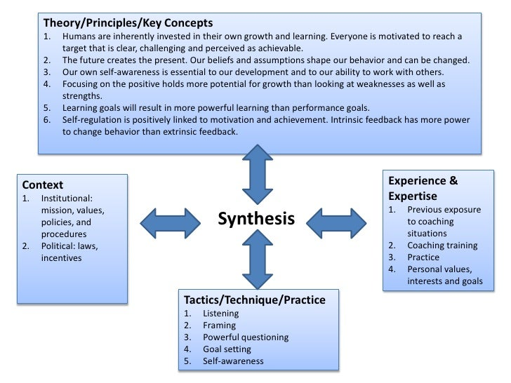 Theory/Principles/Key Concepts<br />Humans are inherently invested in their own growth and learning. Everyone is motivated...