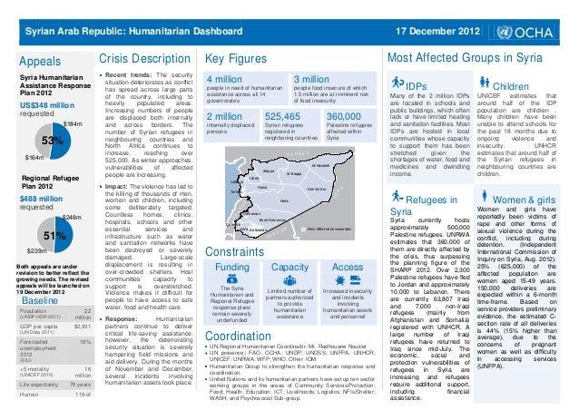 Syrian Arab Republic: Humanitarian Dashboard                                                                              ...
