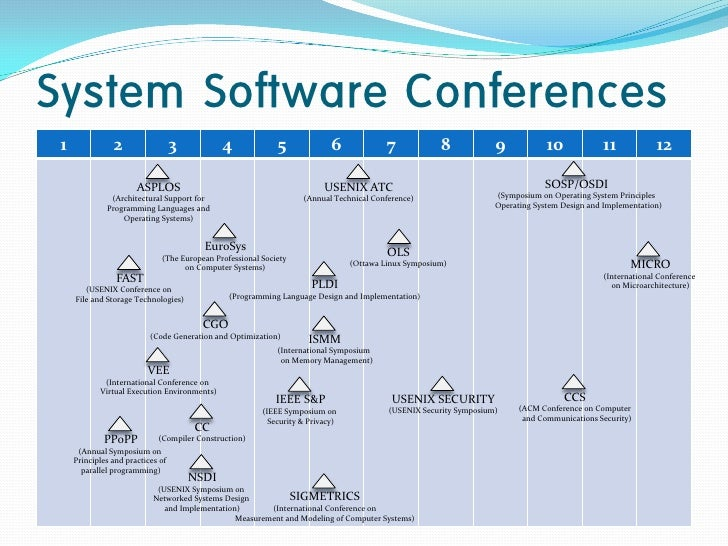 System Software Conferences 1              2                  3          4              5              6             7    ...