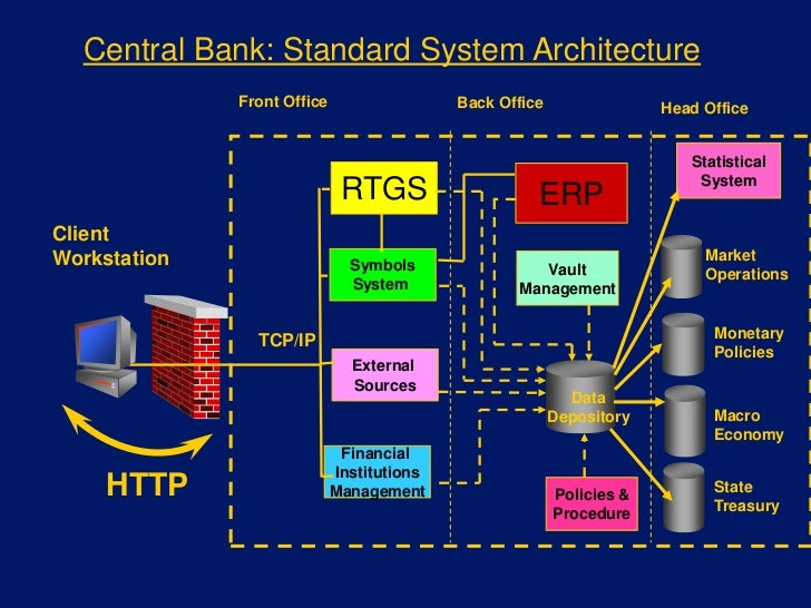 management control system in para banking Cash management technology your internal control system must include procedures bank accounts in the united states or foreign countries despite the security controls used by online banking establishments, there is.