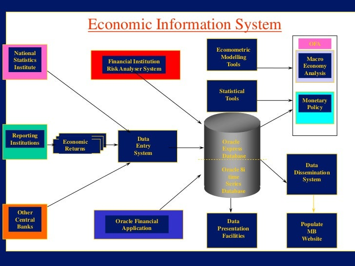 management information system in banking sector