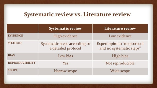 systematic literature review methods Unit one: background to systematic formulated question that uses systematic and explicit methods to the result of a systematic review of the literature.