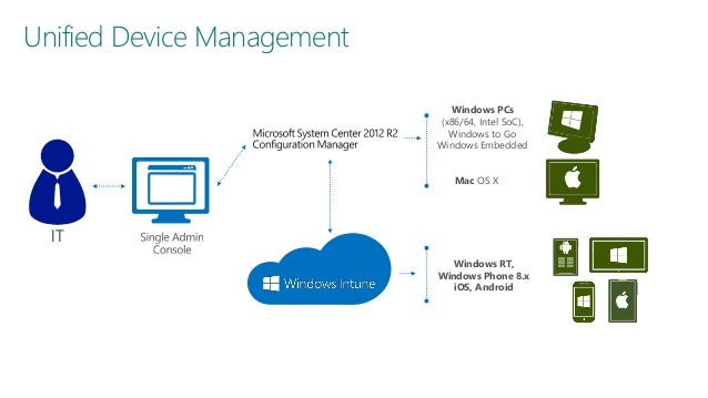 System center 2012 r2 configuration manager sccm with for X window system architecture