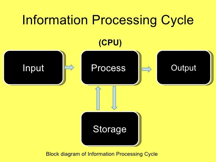 data input output storage and access A) input/ output unit: computer is a machine that processes the input data according  use any location of this memory, it is known as random access memory.