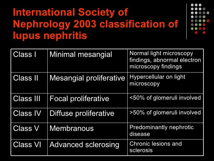 Lupus Nephritis Type of Lupus Nephritis Chronic