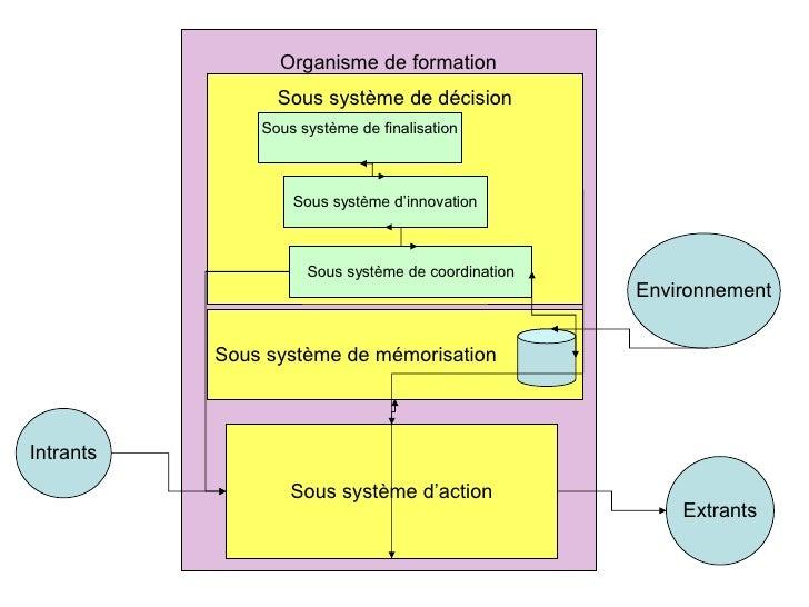 Organisme de formation Sous système de décision Sous système d'action Sous système de finalisation Sous système d'innovati...