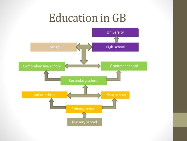 Education in GB