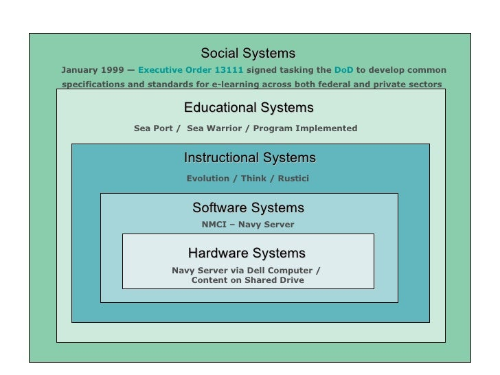 Hardware Systems Software Systems Educational Systems Instructional Systems Social Systems January 1999 —  Executive Order...