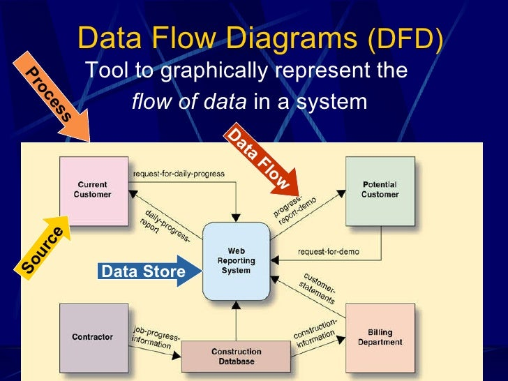 Systems Analysis And Design 2