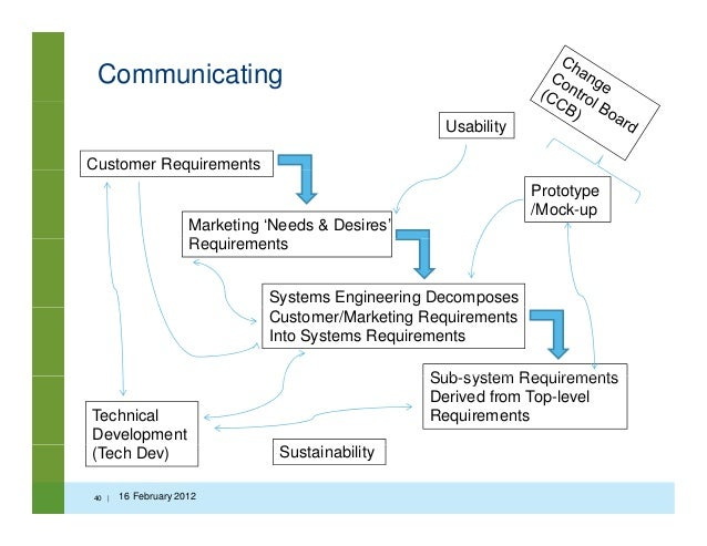 systems planning and requirements gathering essay Unit 25: maintaining computer systems to meet the needs and requirements of customers the plan should be 25: maintaining computer systems p1, m1 essay.