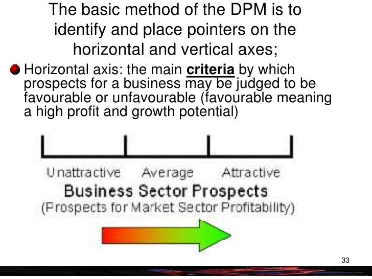 shell directional policy matrix Directional policy matrix wednesday, 22 october 2008 business achiever general 0 comments dpm analysis is aimed at determining the appropriate strategic planning.
