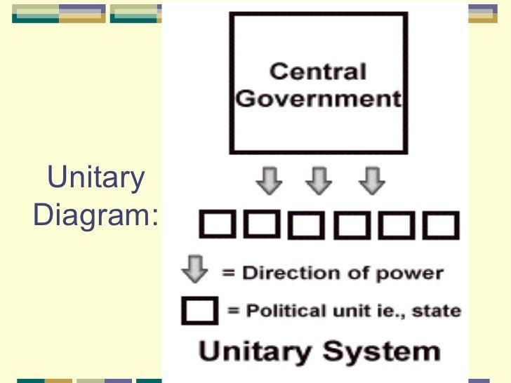 Unitary state  Wikipedia