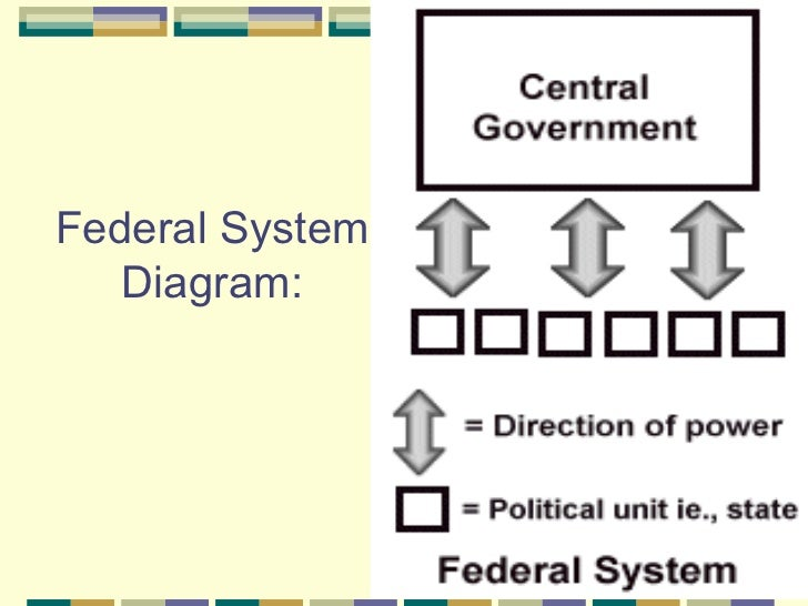 Diagram of unitary government