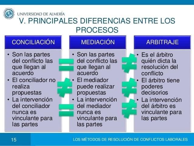 Tema 3 los m todos de resoluci n extrajudicial de for Que es un proceso extrajudicial