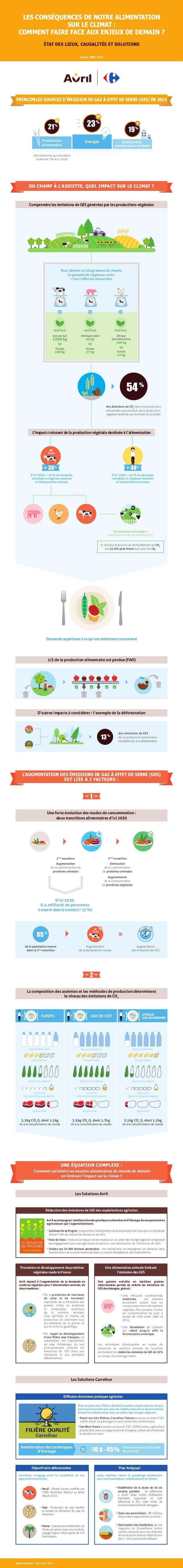 LES CONSÉQUENCES DE NOTRE ALIMENTATION SUR LE CLIMAT : COMMENT FAIRE FACE AUX ENJEUX DE DEMAIN ? ÉTAT DES LIEUX, CAUSALITÉ...