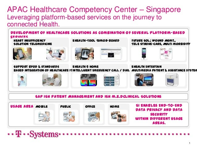 APAC Healthcare Competency Center – SingaporeLeveraging platform-based services on the journey toconnected Health.Developm...